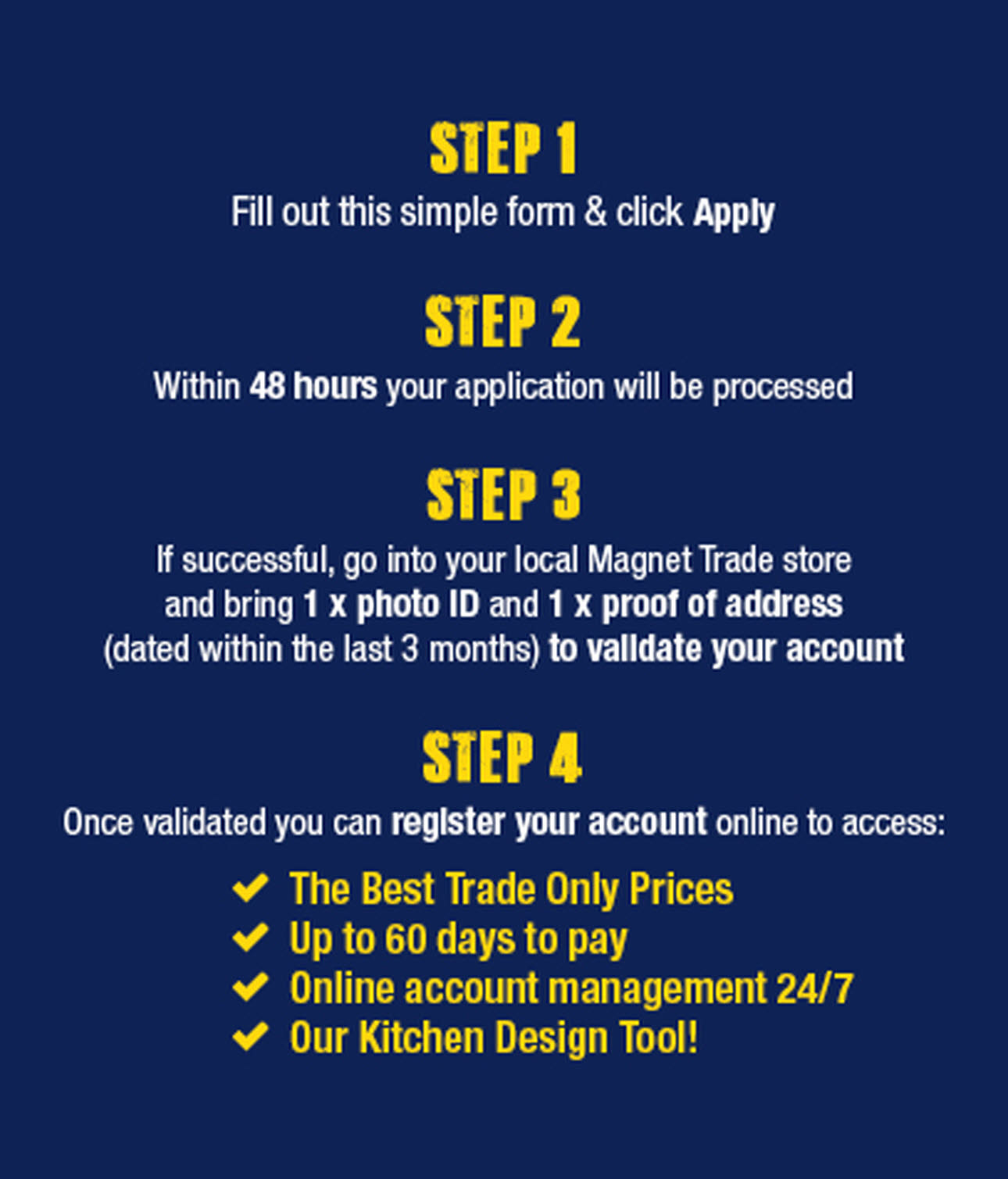 Details of the four step process for making a trade order with Magnet Trade